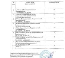О вакантных местах для приёма за счет бюджетных ассигнований Краснодарского края и Брюховецкого района